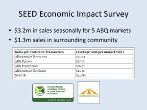 Economic impact of Albuquerque area markets. Credit: J. Rowland