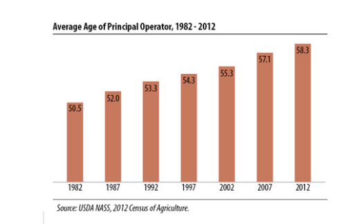 USDA NASS 2012 Average Age of Principal Operator from the years 1982-2012.