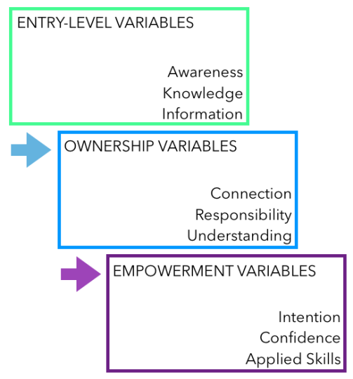Diagram by the writer on entry-level, ownership, and empowerment variables in education as described by Hungerford and Volk in their article Changing Learner Behavior Through Environmental Education, available here: http://www.elkhornsloughctp.org/uploads/files/1374624954Changing%20learner%20behavior%20-%20H%20and%20V.pdf