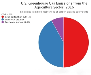 The breakdown of United States CO2 emissions from agriculture. https://www3.epa.gov/climatechange/ghgemissions/inventoryexplorer/#agriculture/allgas/source/current)