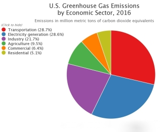 The breakdown of all United States CO2 emissions. https://www3.epa.gov/climatechange/ghgemissions/inventoryexplorer/#allsectors/allgas/econsect/current